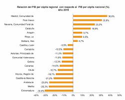 Producto Interior Bruto D U0027economía Blog Producto Interior Bruto Regional 2015