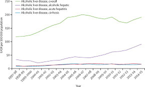 new metrics for the lancet standing commission on liver disease in