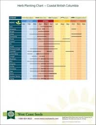 herb growing chart regional planting charts