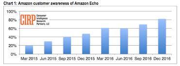 black friday sale amazon echo sales awareness of amazon echo skyrocket in q4 analysts say