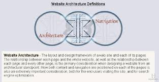 architecture company ranking website design search engine rankings seo ranking reports