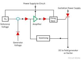 what is automatic voltage regulator meaning working principle