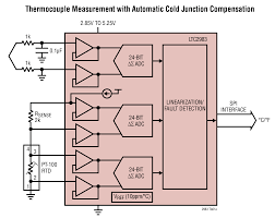ltc2983 multi sensor high accuracy digital temperature