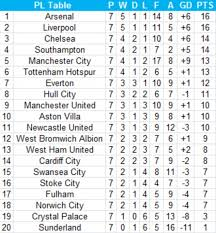 Premier League Second Half Table Southton Would Top Table With