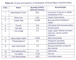 hazardous materials classification table 16 major classification of solid waste solid waste management