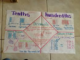 tenths hundredths mathematics pinterest decimal place