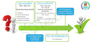 bureau etude thermique rt 2012 etude thermique et attestation rt 2012 sur toulouse pau et tarbes