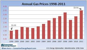 average gas price charting the dramatic gas price rise over the last decade