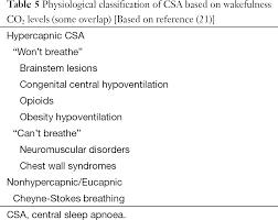 diagnostic approaches to respiratory sleep disorders riha