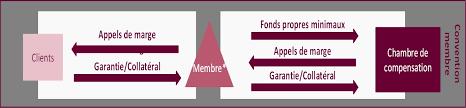 chambre de compensation chambre de compensation frais images les services en bfi