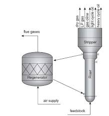 Air Fluidized Bed Modeling And Simulation Of Fluidized Bed Catalytic Cracking Converters