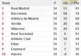 Laliga Table Espanyol 0 3 Barcelona La Liga Result Daily Mail Online