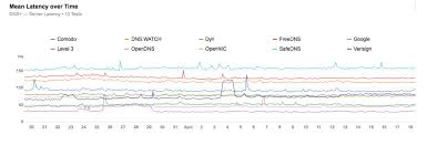 Google Public Dns Server Traffic by Comparing The Performance Of Popular Public Dns Providers