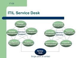 Service Desk Change Management Itil Process Management Ppt Download