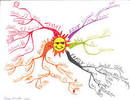 Mind Map Examples Idea Map Or Mind Map About Planning For The Summer And Spring