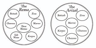 the passover plate passover the seder plate according to the rama mi yodeya