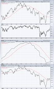 nyse thanksgiving hours monday morning market notes u2013 mapping the week ahead phil u0027s