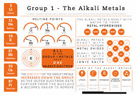 Al On Periodic Table Compound Interest Element Infographics U2013 Group 1