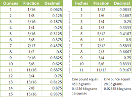 fraction to decimal conversion table ounces inches decimal tables brian s backpacking blog