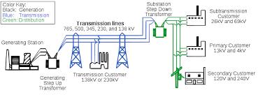 power generation power electrical u0026 high voltage engineering