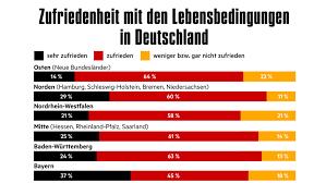 umfrage rentner möchten gerne im 25 jahre deutsche einheit deutschland wie geht es dir große