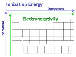 atomic size ionization energy u0026 electronegativity ppt video