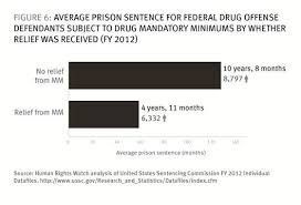 Federal Sentencing Table How Us Federal Prosecutors Force Drug Defendants To Plead Guilty Hrw