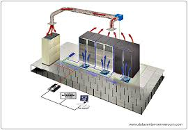 room top server room hvac home design ideas unique under server