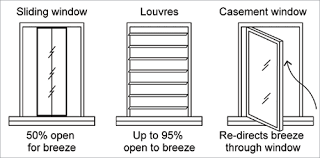 Different Windows Designs Passive Cooling Yourhome