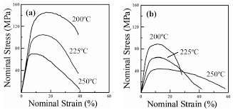 tensile mechanical properties and failure behaviors of friction