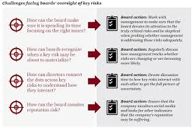 Challenge Risks Why Your Board Should Refocus On Key Risks