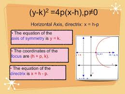 parabola conic section ppt video online download