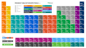 Periodic Table Project Ideas The Periodic Table Of Devops Tools Dzone Devops