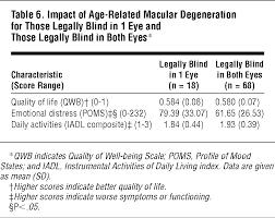 Legally Blind Test The Psychosocial Impact Of Macular Degeneration Jama