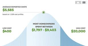 How Much Interior Designer Cost by How Much Does It Cost To Hire An Interior Designer