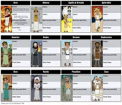 our greek mythology lesson plan gives student activities exploring