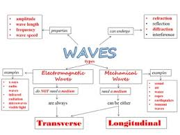 waves unit bundle by middle science and other loose ends tpt