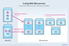 from monoliths to microservices an architectural strategy the