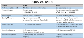 pqrs registries examining the differences between pqrs and mips vachette pathology