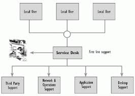 help desk organizational structure 4 2 implementing a service desk infrastructure