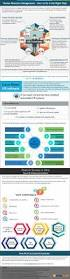 infographic why do we need a cloud based hr software