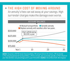 ira rollovers how to avoid costly retirement mistakes money