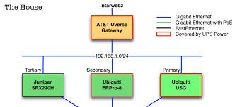 making a clickable html network diagram using omnigraffle