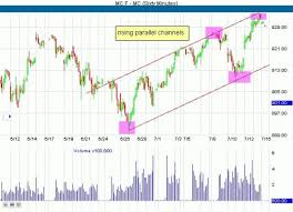 chart pattern trading system indianforex channel forex trading system