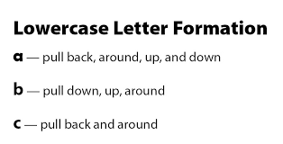 build sound u0026 letter knowledge within small groups