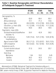 a randomized clinical trial of a new behavioral treatment for drug