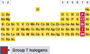Periodic Table With Family Names Bbc Bitesize Gcse Chemistry Group 7 The Halogens Revision 1