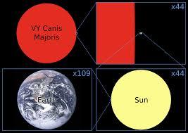 Absolute Magnitude Of Sun Talk Vy Canis Majoris Wikipedia