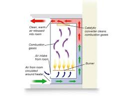 Gas Fireplace Flue by The Anatomy Of A Fireplace Flues Chimneys And More Diy