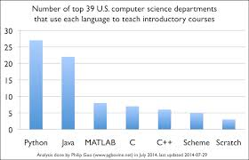 Superb Sample Of July 2014 by Python Is Now The Most Popular Introductory Teaching Language At